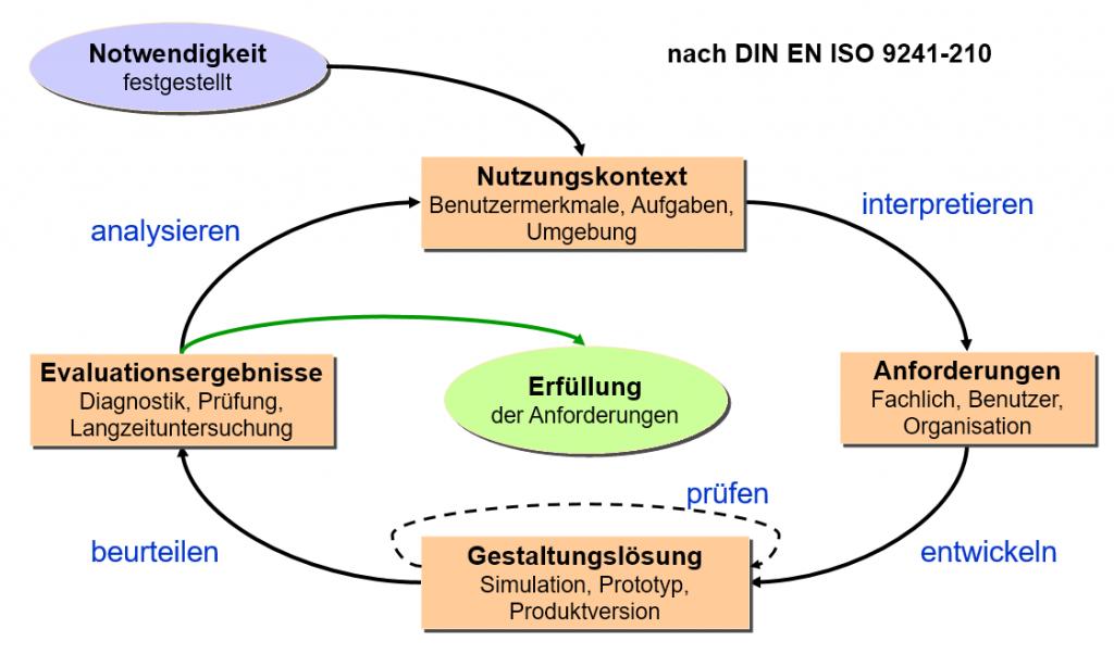 Vorgehensmodell nach DIN EN ISO 9241-210